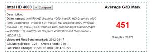 HD4000 passmark